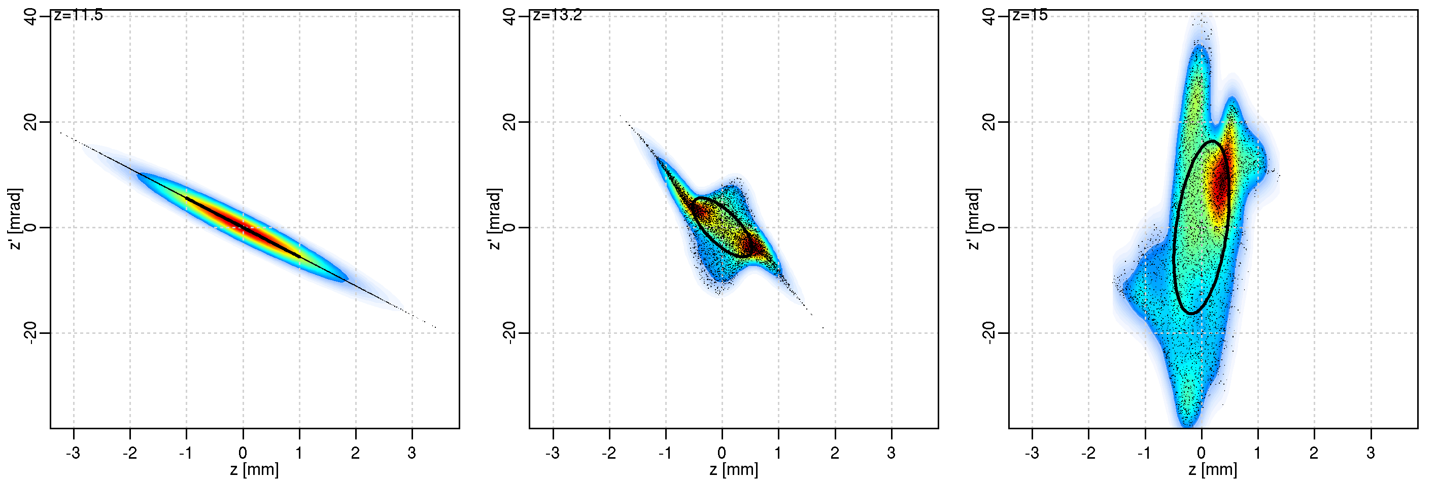 12 4 Phase space plots